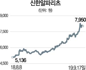 [공모리츠 전성시대]'파죽지세' 리츠...신한알파 올 41% 급등