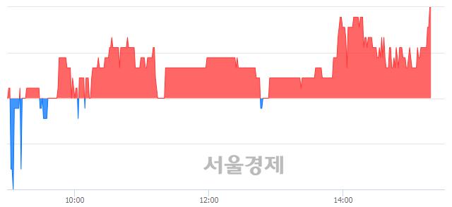 코블루콤, 매도잔량 482% 급증