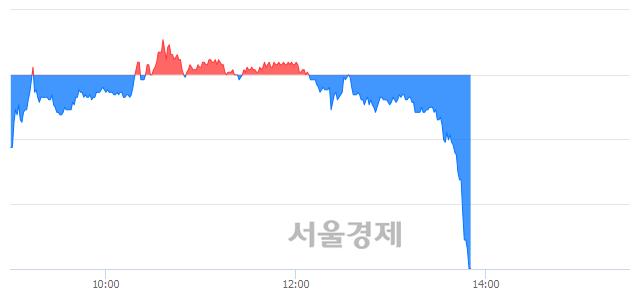 유엔케이물산, 하한가 진입.. -29.81% ↓