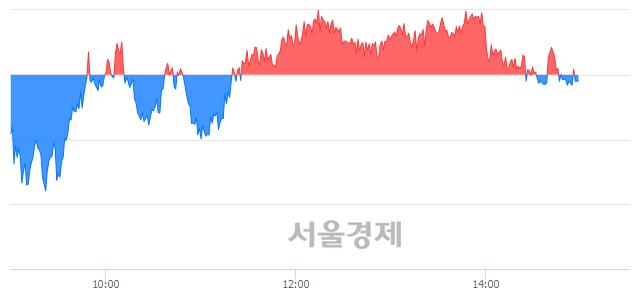 오후 3:00 현재 코스피는 50:50으로 보합세, 매수강세 업종은 운수창고업(0.35%↓)