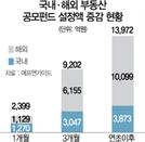 [공모펀드 전성시대] 앞으로 2~3년 '부동산펀드 황금기' 올수도