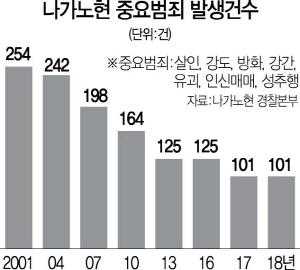 [자치경찰, 치안시스템의 대전환] 근무시간 절반 순찰·가구방문..나가노현 중요범죄 60% 줄여