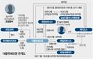 [단독] '조국 펀드'에 前 크라제버거 대표 '돈줄' 댔나