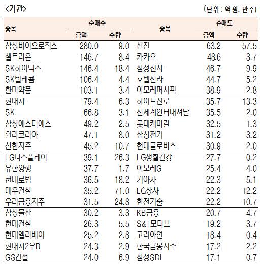 [표]유가증권 기관·외국인·개인 순매수·도 상위종목(9월 17일-최종치)