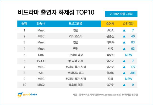 '2019 아육대' 비드라마 TV 화제성 1위, 명절 대표 프로그램 입증