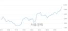 <코>동양피엔에프, 4.95% 오르며 체결강도 강세 지속(380%)