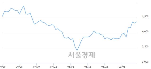유한국종합기술, 매도잔량 603% 급증