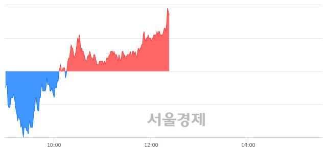 유용평리조트, 매수잔량 562% 급증