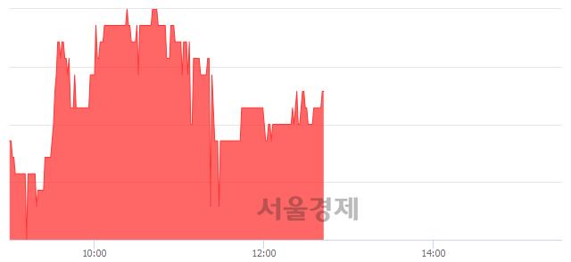 코옴니텔, 3.06% 오르며 체결강도 강세 지속(234%)