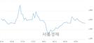 <코>루미마이크로, 3.24% 오르며 체결강도 강세 지속(133%)