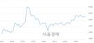 <유>키다리스튜디오, 4.34% 오르며 체결강도 강세 지속(178%)