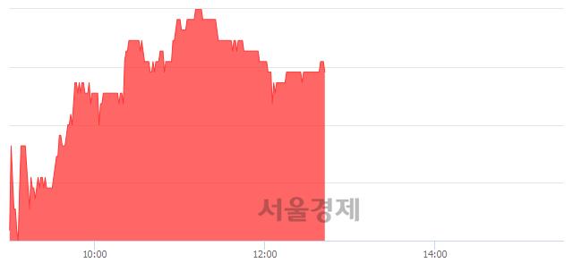 코노바렉스, 4.27% 오르며 체결강도 강세 지속(301%)