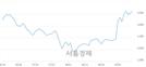 <코>와이비엠넷, 3.08% 오르며 체결강도 강세로 반전(112%)