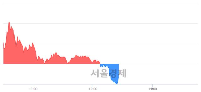 유CJ씨푸드, 매도잔량 483% 급증