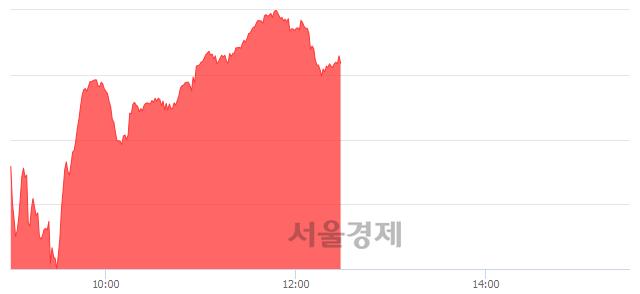 오후 12:30 현재 코스닥은 47:53으로 매수우위, 매도강세 업종은 운송업(0.34%↑)