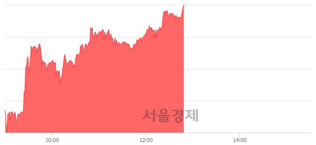 코아이엠텍, 상한가 진입.. +29.95% ↑