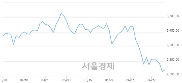 [개장 시황] 코스피 2064.42.. 개인의 순매수에 상승 출발 (▲2.09, +0.10%)