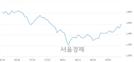<코>SM Life Design, 3.61% 오르며 체결강도 강세 지속(144%)