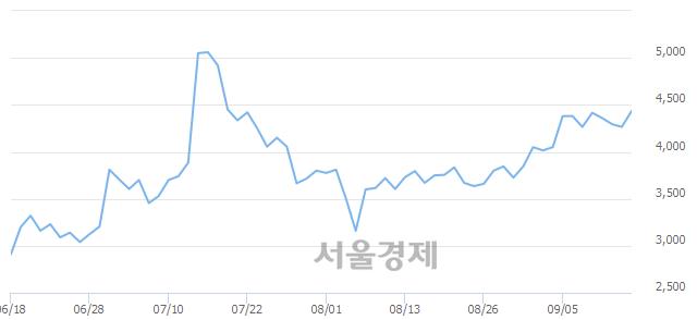 <유>키다리스튜디오, 매수잔량 307% 급증