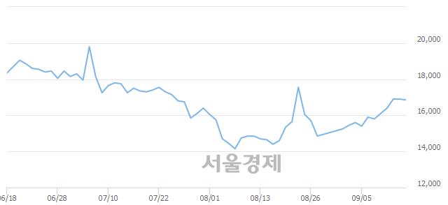 <유>코오롱, 3.25% 오르며 체결강도 강세로 반전(111%)