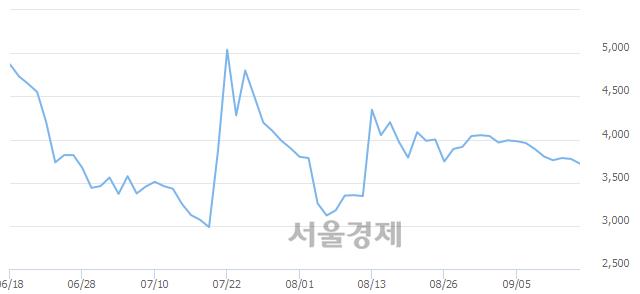 코한화에스비아이스팩, 매도잔량 414% 급증