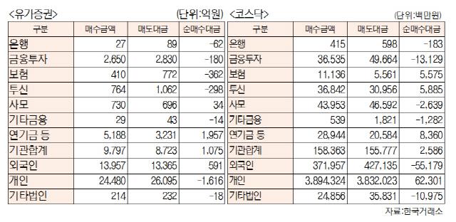 [표]투자주체별 매매동향(9월 18일-최종치)