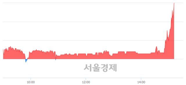 코한빛소프트, 전일 대비 8.78% 상승.. 일일회전율은 1.91% 기록