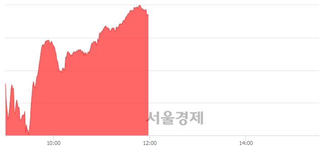 [정오 시황] 코스닥 648.52, 상승세(▲4.24, +0.66%) 지속