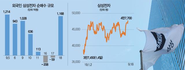 '겹호재'로 신고가...삼성전자 5만원 조준