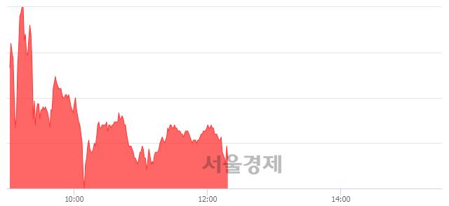 코우진비앤지, 매도잔량 391% 급증