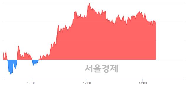 오후 2:30 현재 코스피는 50:50으로 보합세, 매도강세 업종은 비금속광물업(0.68%↑)