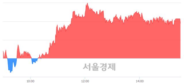 [마감 시황]  외국인과 기관의 동반 매수세.. 코스피 2070.73(▲8.40, +0.41%) 상승 마감