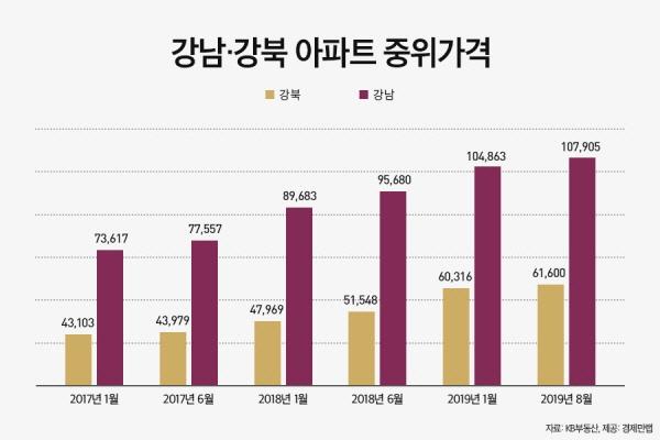 '강남불패?'···강북과 아파트 중위가격 격차 확대