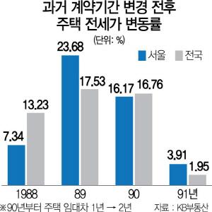 전월세 상한제도 논의…1989년 '전셋값 폭등' 재연되나
