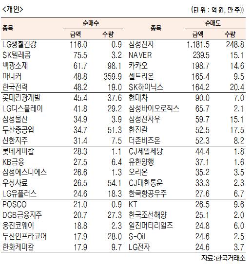 [표]유가증권 기관·외국인·개인 순매수·도 상위종목(9월 18일-최종치)