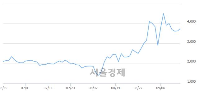 코현성바이탈, 전일 대비 8.31% 상승.. 일일회전율은 2.05% 기록
