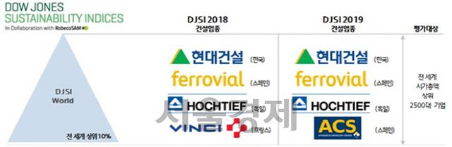 현대건설, 지속가능경영 '글로벌 상위 10%'…10년 연속 선정