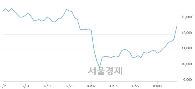 코하이텍팜, 전일 대비 9.83% 상승.. 일일회전율은 1.83% 기록