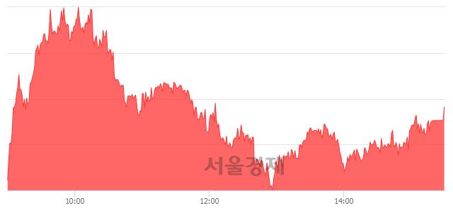 [마감 시황]  외국인 매수 우위.. 코스피 2080.35(▲9.62, +0.46%) 상승 마감