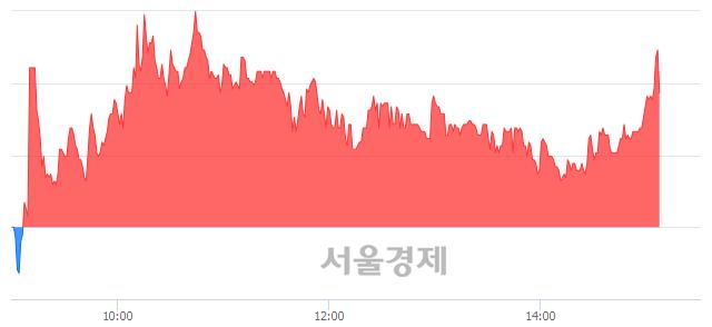 코현성바이탈, 매수잔량 407% 급증