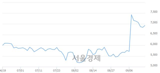 코한창산업, 전일 대비 7.31% 상승.. 일일회전율은 5.04% 기록