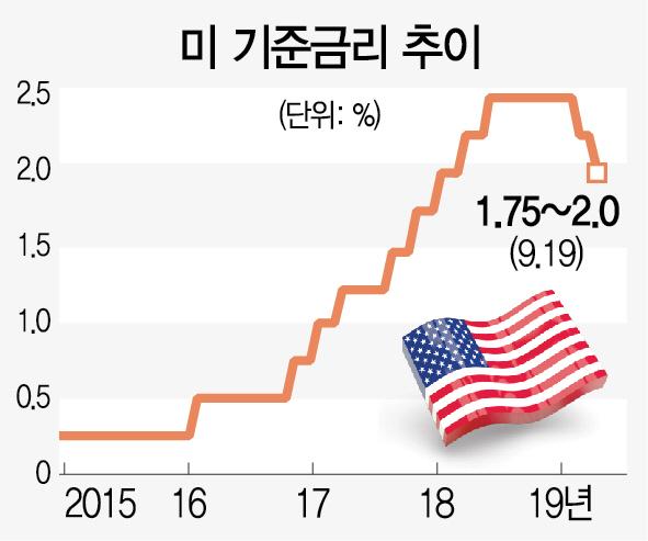 연준 기준금리 0.25%P 인하에…트럼프 '파월, 배짱·센스 없어'