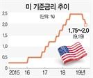 """연준 기준금리 0.25%P 인하에…트럼프 """"파월, 배짱·센스 없어"""""""