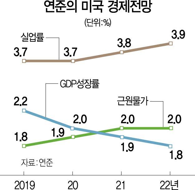 상반된 경제지표에…'인하 7-유지 5-인상 5' 갈라진 연준