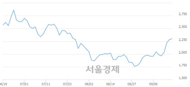 코비에이치아이, 전일 대비 7.00% 상승.. 일일회전율은 0.49% 기록