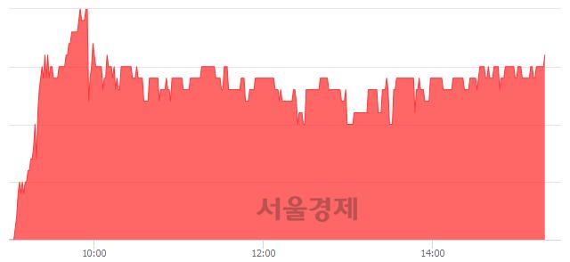 코KMH, 3.13% 오르며 체결강도 강세 지속(145%)