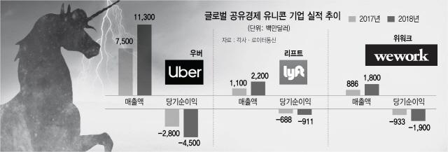 '공유경제 유니콘 신화' 신기루 그치나