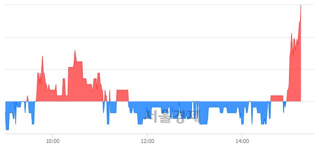 코서연탑메탈, 3.05% 오르며 체결강도 강세 지속(134%)