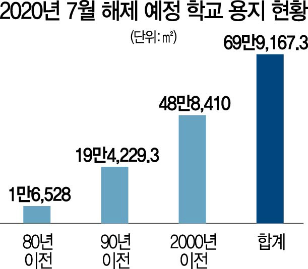 [탐사S]내년 학교땅 69만9,167㎡ 풀리지만…도심은 다시 묶일 수도