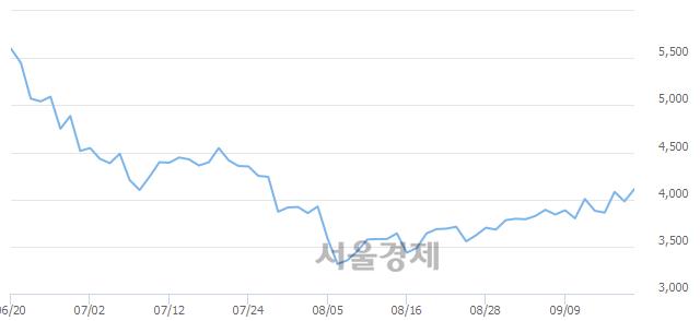 코NEW, 3.02% 오르며 체결강도 강세 지속(108%)